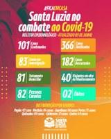 BOLETIM COVID-19 - ATUALIZADO 09/06/2020